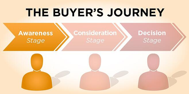 Buyers-Journey-Awareness-Stage.jpg