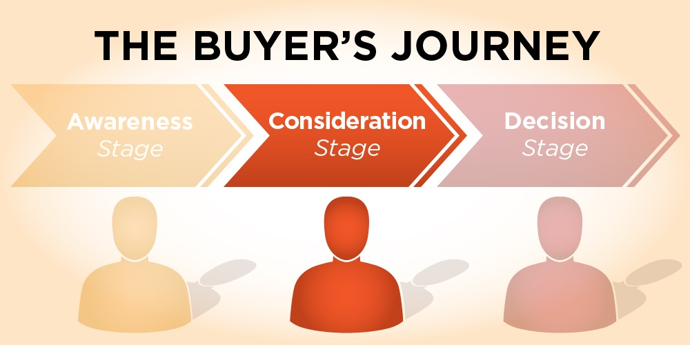 Buyers-Journey-Consideration-Stage.jpg