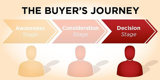 Buyers-Journey-Decision-Stage.jpg